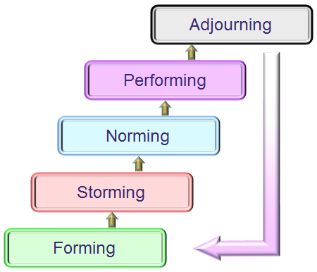 Orming Model